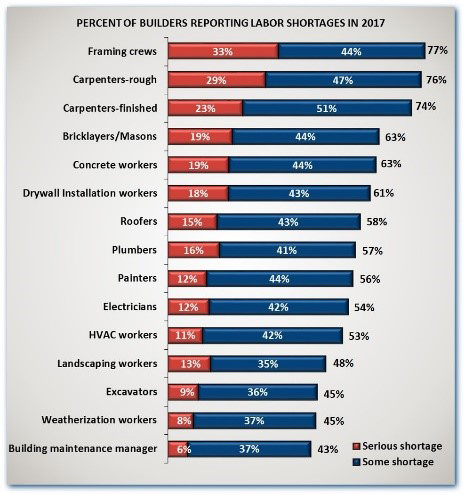 Percent of Builders Reporting Labor Shortages