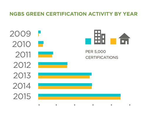 NGBS Green Certification Activity By Year