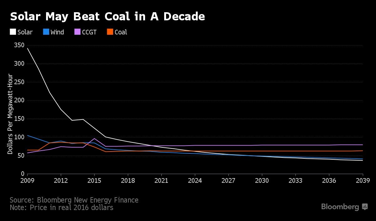Solar May Beat Coal in a Decade
