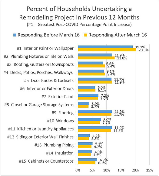 Percent of Households Undertaking a Remodeling Project in Previous 12 Months