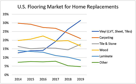 U.S. Flooring Market for Home Replacements