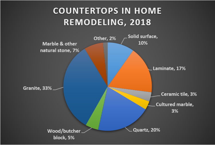 Countertops in Home Remodeling, 2018