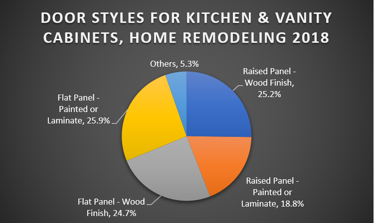 Door Styles for Kitchen & Vanity Cabinets, Home Remodeling 2018
