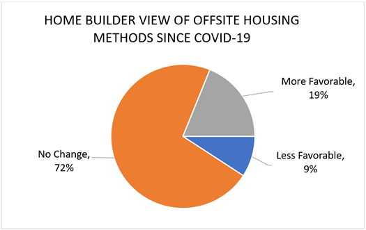 Home Builder View of Offsite Housing Methods Since COVID-19