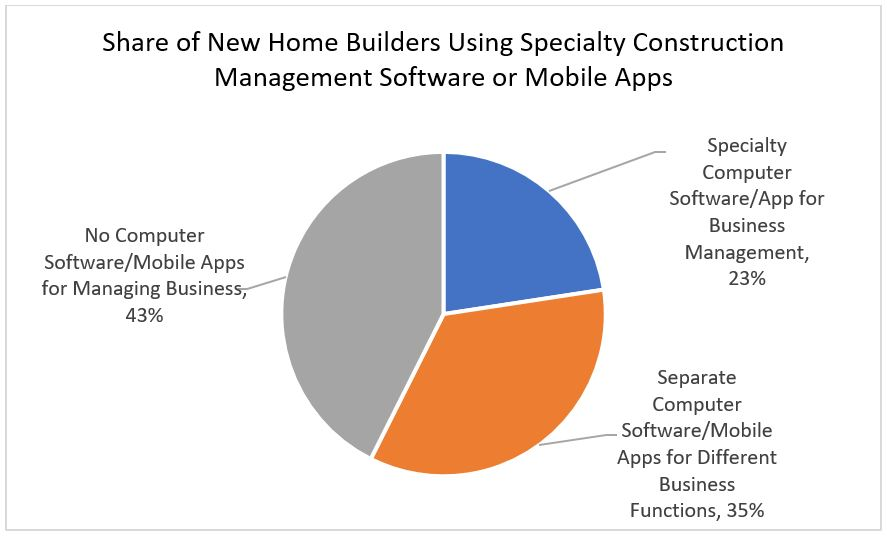 Share of New Home Builders Using Specialty Construction Management Software or Mobile Apps