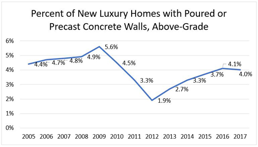 Percent of New Luxury HOmes with Poured or Precast Concrete Walls, Above-Grade