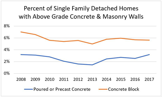 Percent of Single-Family Detached Homes with Above-Grade Concrete & Masonry Walls