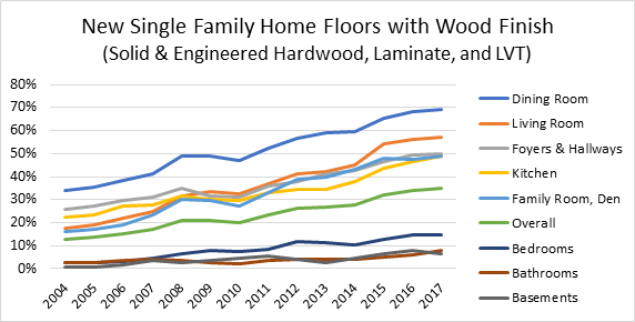 New Single Family Home Floors with Wood Finish