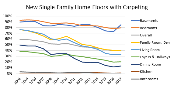 New Single Family Home Floors with Carpeting