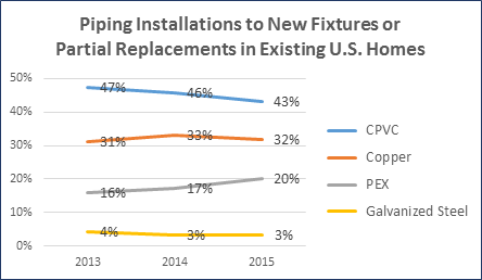 Piping Installations to New Fixtures or Partial Replacements in Existing U.S. Homes