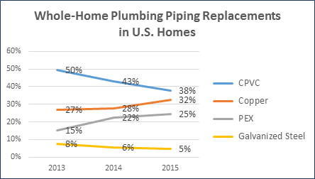 Whole-House Plumbing Piping Replacements in U.S. Homes