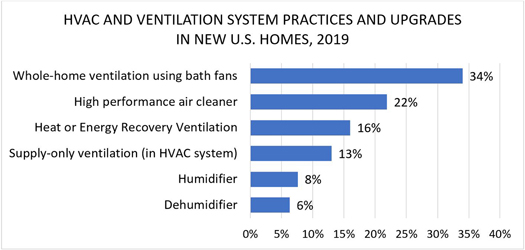 HVAC and Ventilation System Practices and Upgrades in New U.S. Homes, 2019