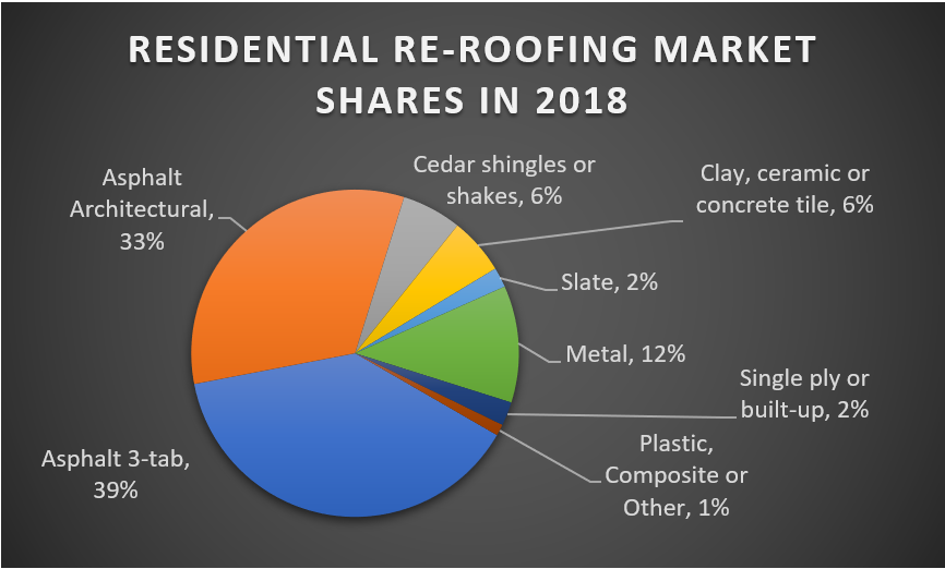 Residential Re-Roofing Market Shares in 2018