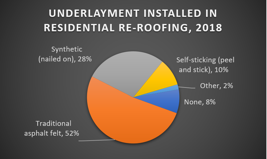 Underlayment Installed in Residential Re-Roofing, 2018