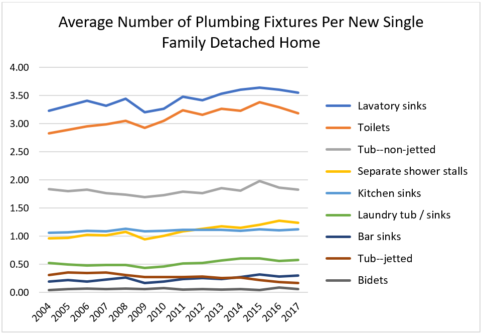 Average Number of Plumbing Fixtures Per New Single Family Detached Home