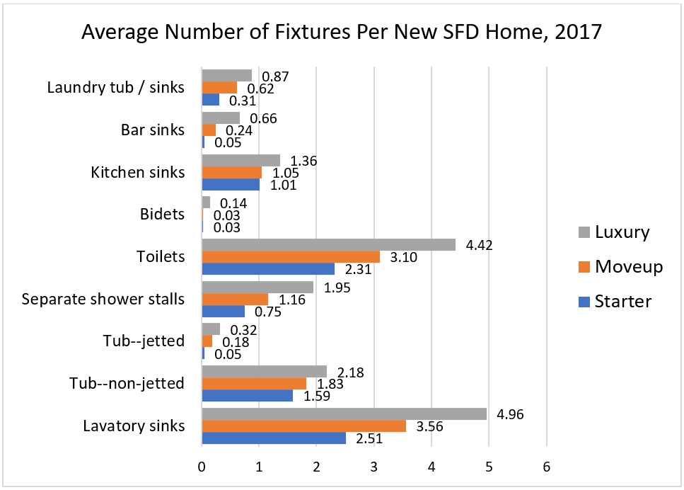 Average Number of Fixtures Per New SFD Home, 2017