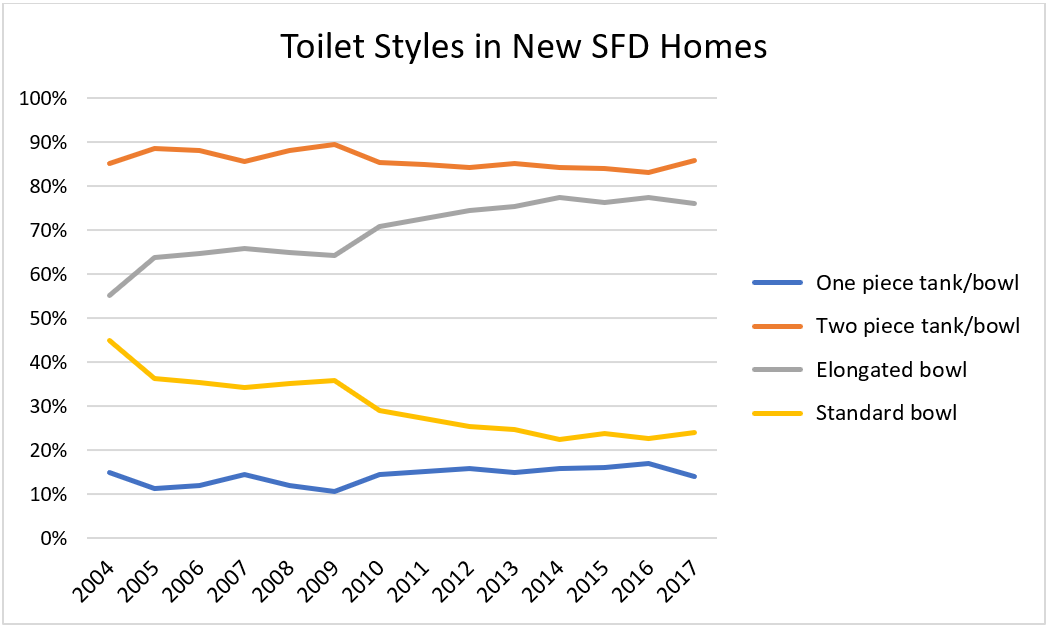 Toilet Styles in New SFD Homes