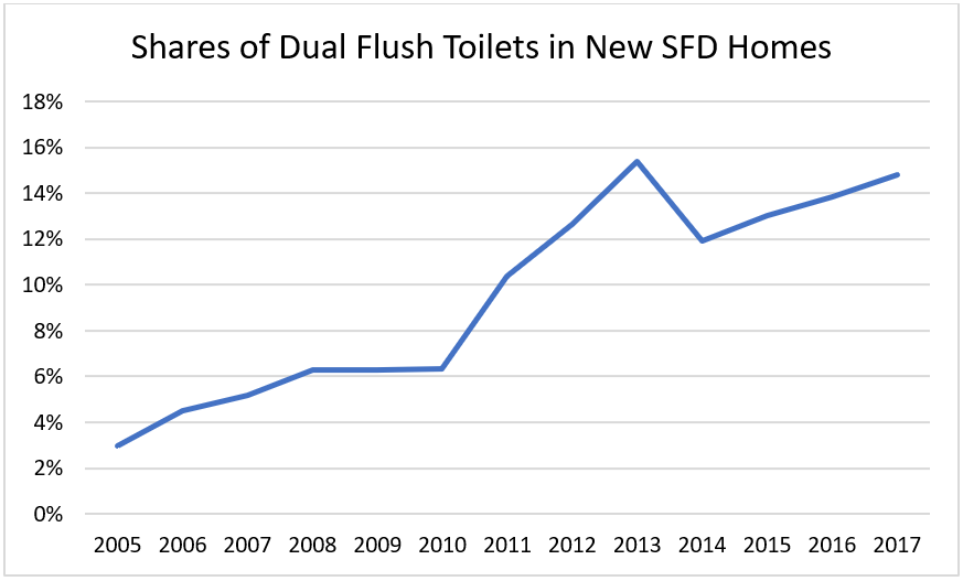 Shares of Dual Flush Toilets in New SFD Homes