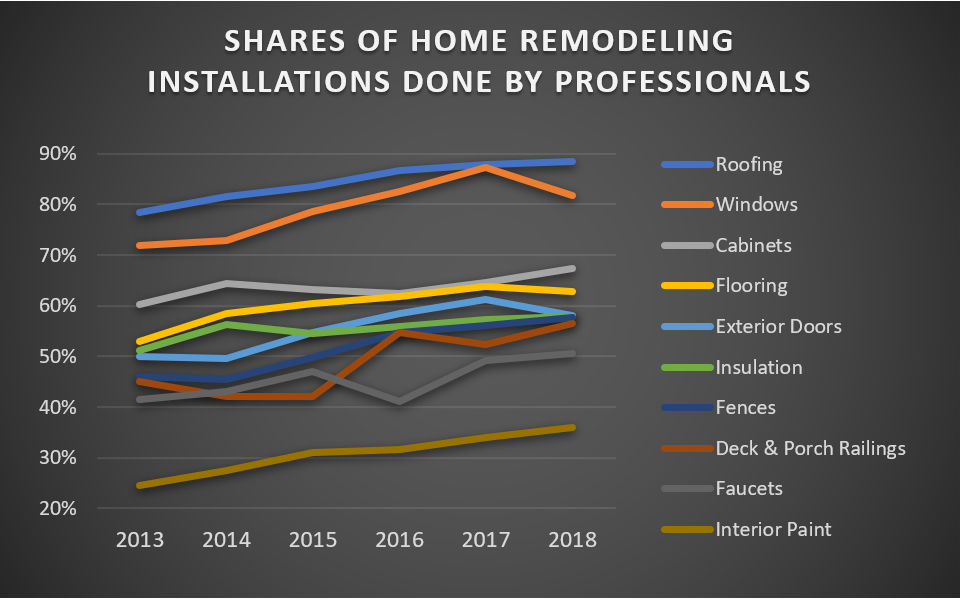 Shares of Home Remodeling Installations Done by Professionals