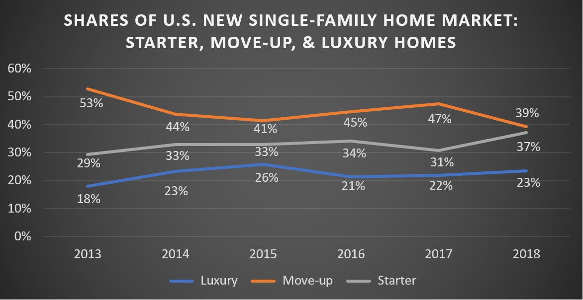 Shares of U.S. New Single-Family Home Market: Starter, Move-up, & Luxury Homes