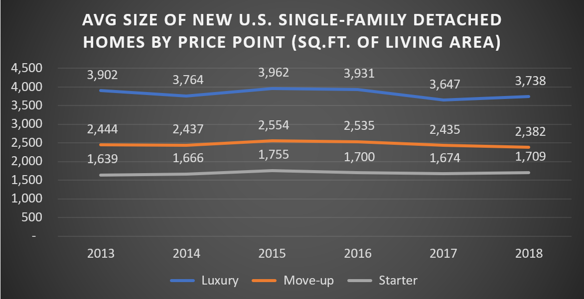 Average Size of New U.S. Single-Family Detached Homes by Price Point (Sq. Ft. of Living Area)