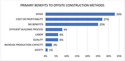 Primary Benefits to Offsite Construction Methods