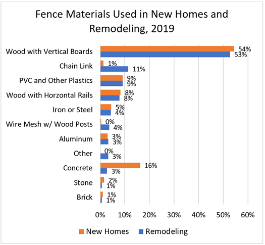 Fence Materials Used in New Homes and Remodeling, 2019