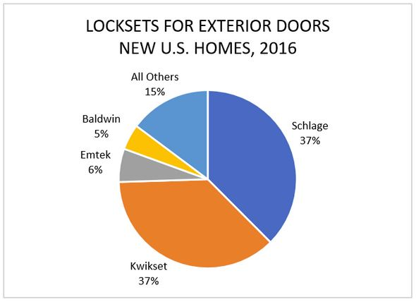Locksets for Exterior Doors, New U.S. Homes, 2016