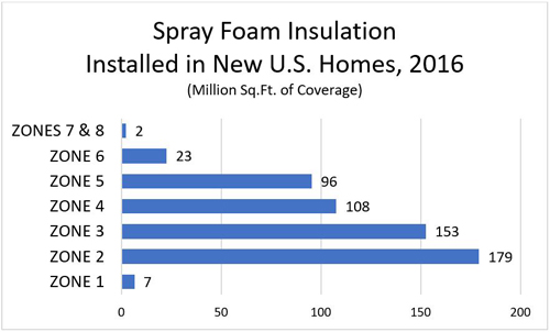 Spray Foam Insulation Installed in New U.S. Homes, 2016