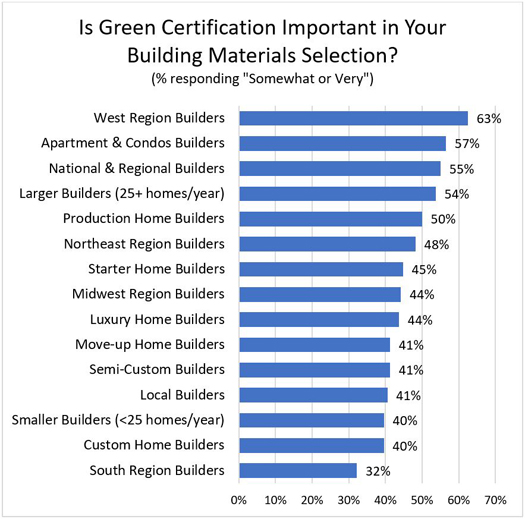 Is Green Certification Important in Your Building Materials Selection?