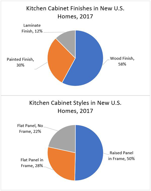 Kitchen Cabinets in New U.S. Homes, 2017
