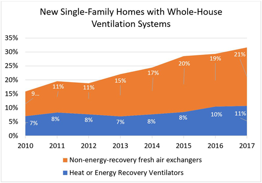 New Single-Family Homes with Whole-House Ventilation Systems