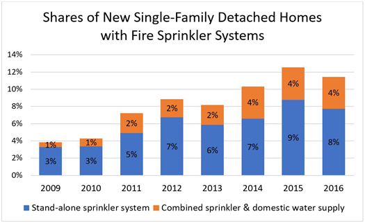 Shares of New Single-Family Detached Homes with Fire Sprinkler Systems