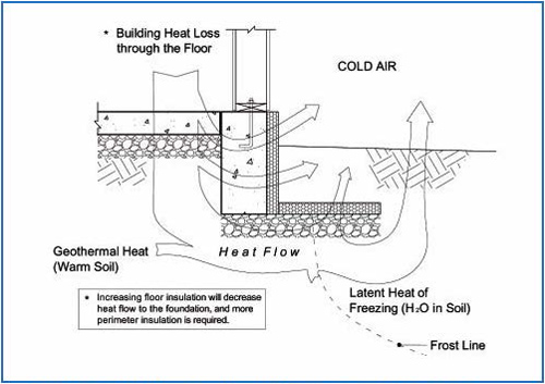 FPSF Heat Flow Diagram