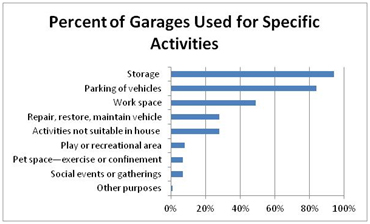 Home Innovation Research Labs Survey - Most Important Use for the Garage