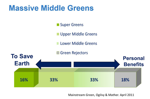 Massive Middle Greens