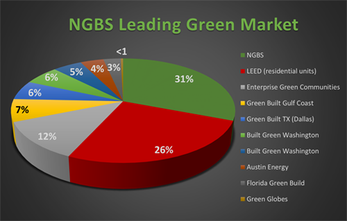 Residential Green Building Certification Market Share as of 12/31/2016