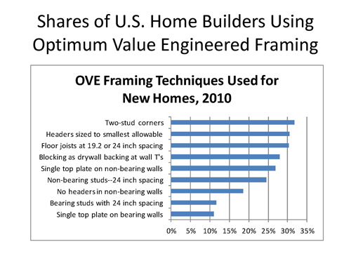 OVE Framing Techniques Chart