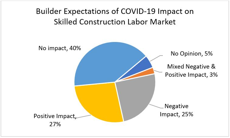 Builder Expectations of COVID-19 Impact on Skilled Construction Labor Market