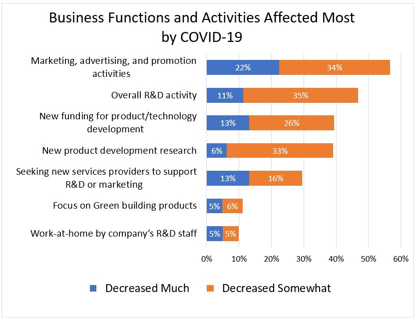 Business Function and Activities Affected Most by COVID-19