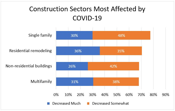 Construction Sectors Most Affected by COVID-19