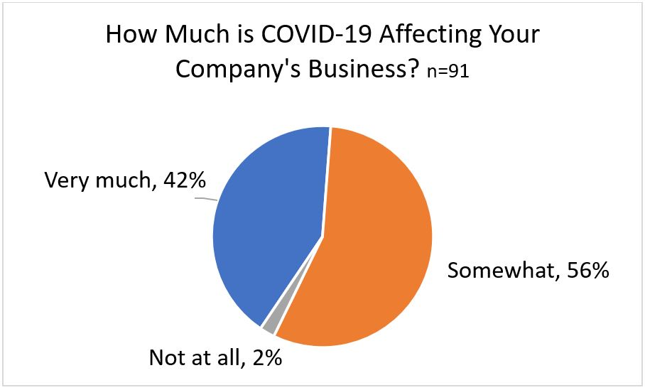 How Much is COVID-19 Affecting Your Company's Business?