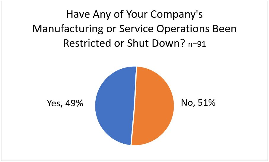 Have Any of Your Company's Manufacturing or Service Operations Been Restricted or Shut Down?