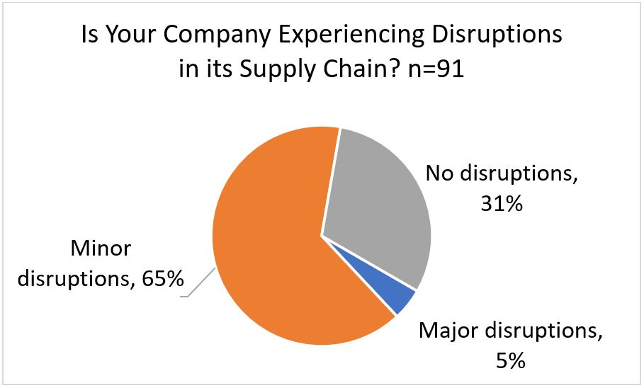 Is Your Company Experiencing Distruptions in its Supply Chain?