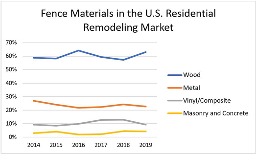 Fence Materials in the U.S. Residential Remodeling Market