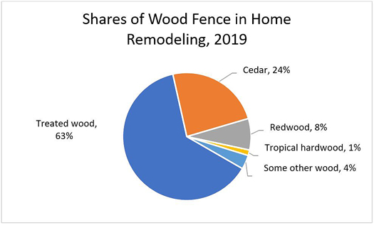 Shares of Wood Fence in Home Remodeling, 2019