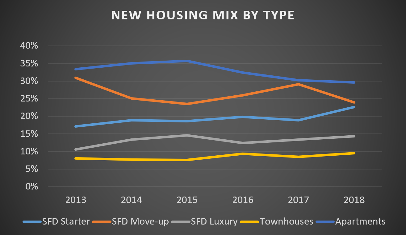 New Housing Mix by Type