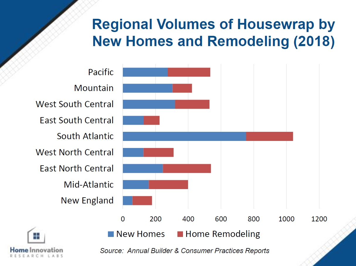 Regional Volumes of Housewrap by New Homes and Remodeling (2018)