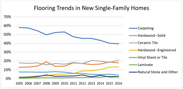 Flooring Trends in New Single-Family Homes