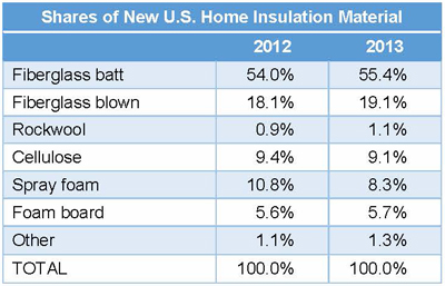 Shares of New U.S. Home Insulation Material
